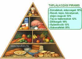 étrend piramis